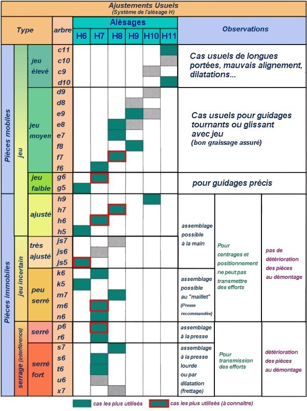 calculs pour les ajustements usuels des jeux  serrages maxi guide du dessinateur industriel 2011 pdf guide du dessinateur industriel 2017 pdf